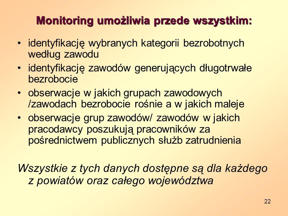 Monitoring umożliwia przede wszystkim: