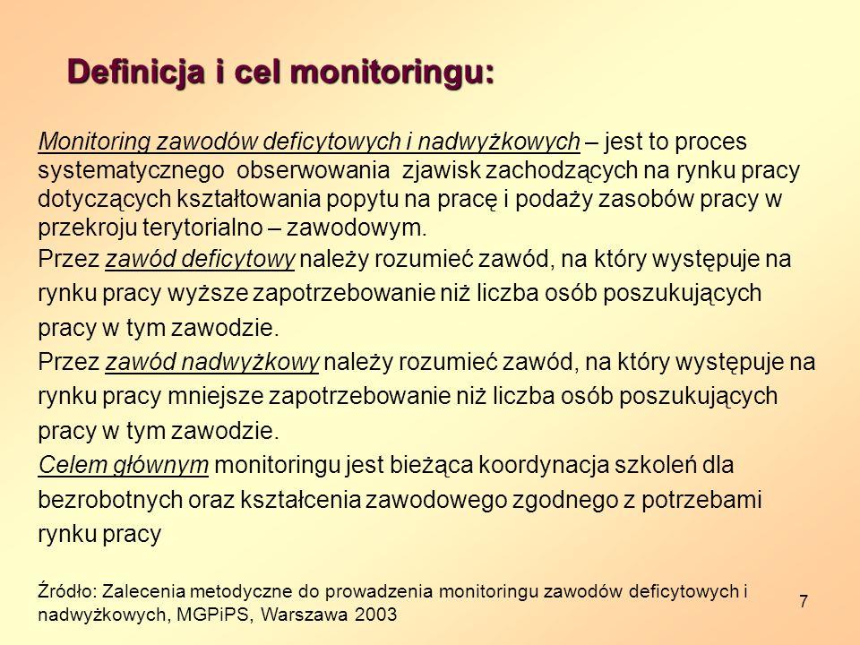 Definicja i cel monitoringu: