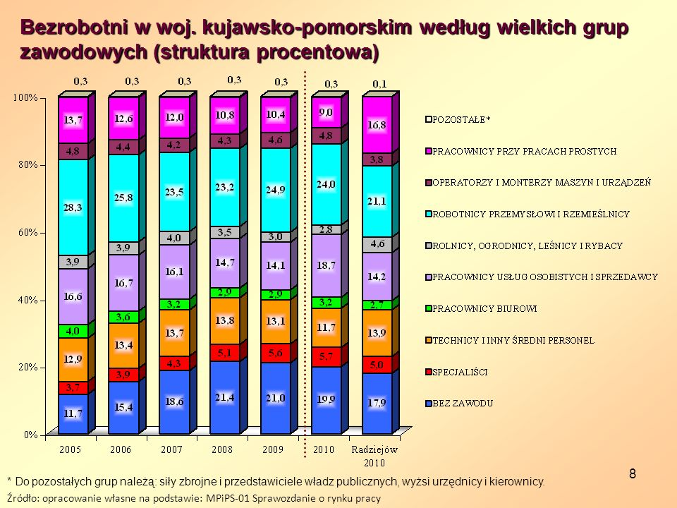 Bezrobotni w woj. kujawsko-pomorskim według wielkich grup zawodowych (struktura procentowa)