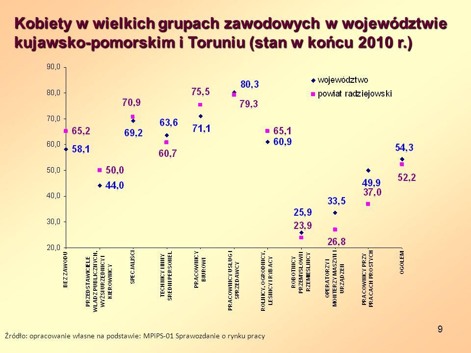Kobiety w wielkich grupach zawodowych w województwie kujawsko-pomorskim i Toruniu (stan w końcu 2010 r.)
