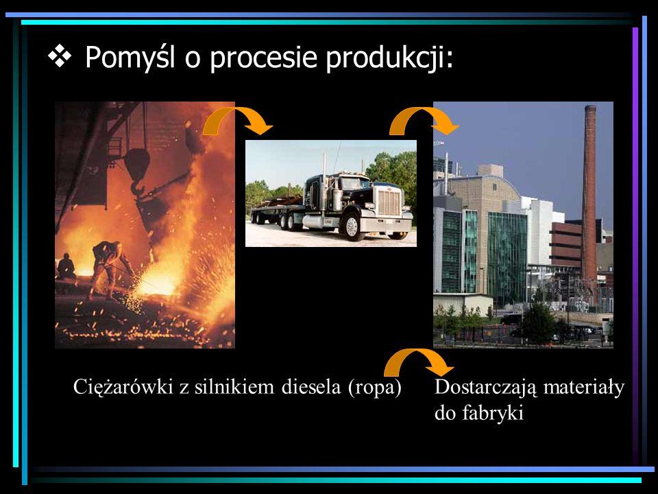 Pomyśl o procesie produkcji: