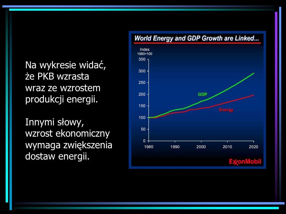 Na wykresie widać, że PKB wzrasta wraz ze wzrostem produkcji energii