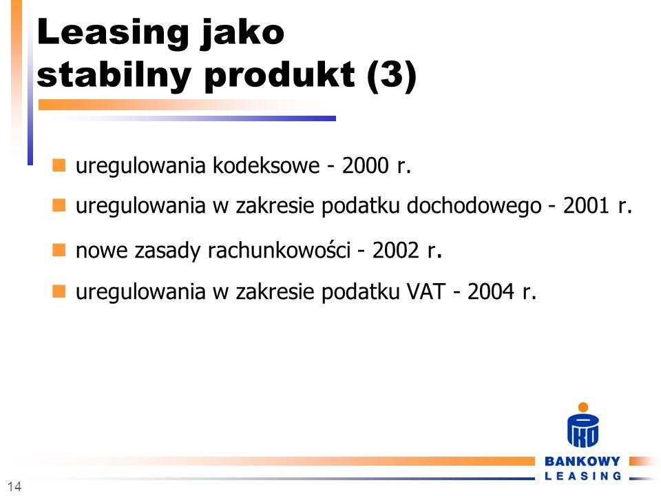 Leasing jako stabilny produkt (3)