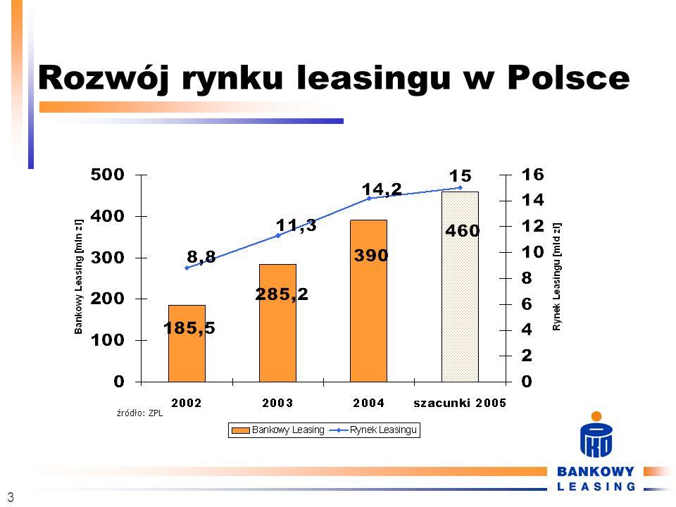 Rozwój rynku leasingu w Polsce