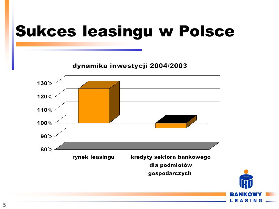 Sukces leasingu w Polsce
