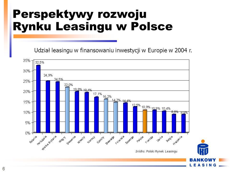 Perspektywy rozwoju Rynku Leasingu w Polsce