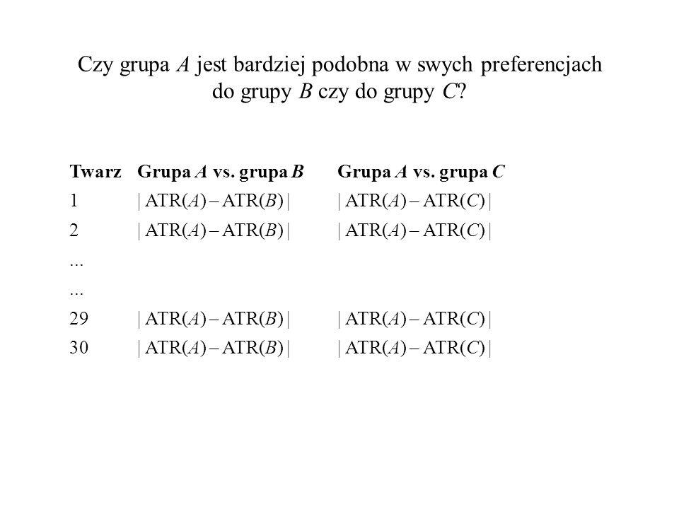 Czy grupa A jest bardziej podobna w swych preferencjach do grupy B czy do grupy C