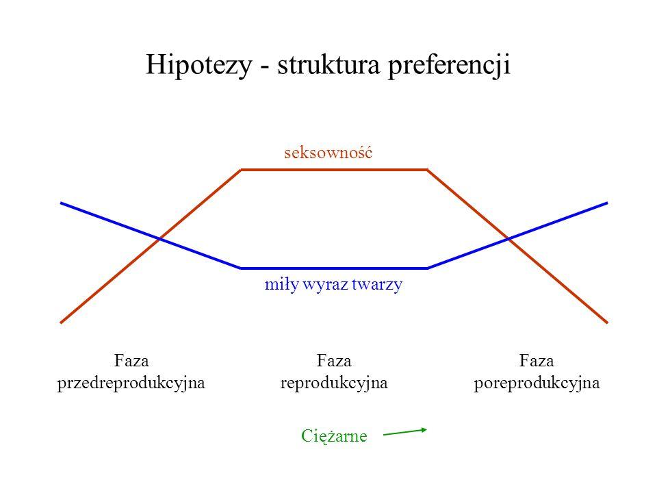 Hipotezy - struktura preferencji