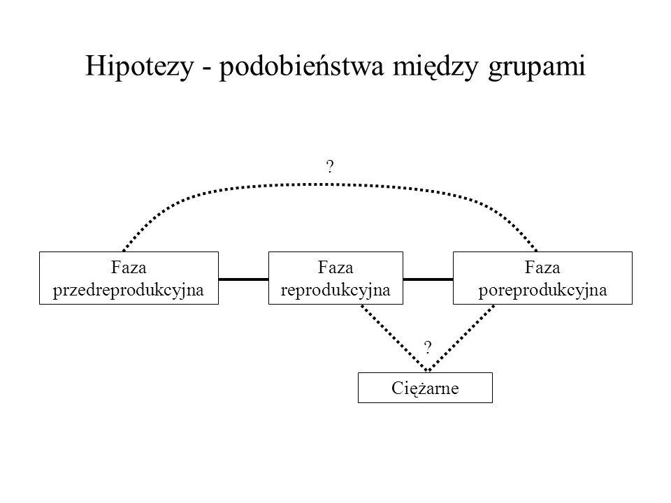 Hipotezy - podobieństwa między grupami