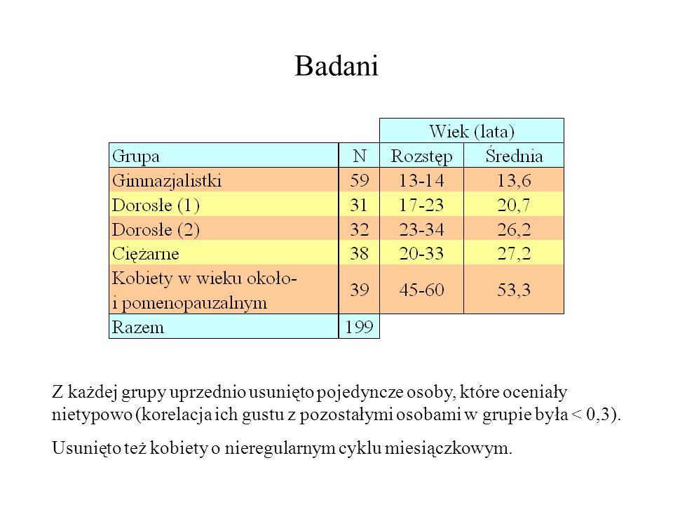 Badani Z każdej grupy uprzednio usunięto pojedyncze osoby, które oceniały nietypowo (korelacja ich gustu z pozostałymi osobami w grupie była < 0,3).