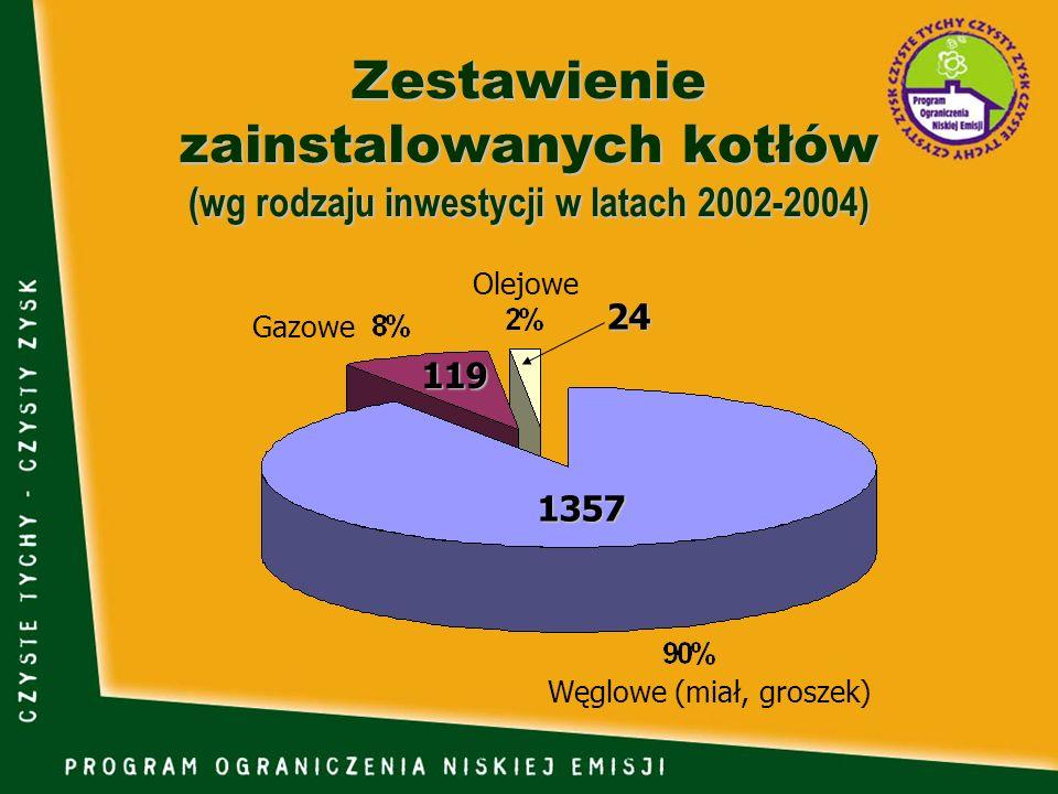 Zestawienie zainstalowanych kotłów (wg rodzaju inwestycji w latach 2002-2004)
