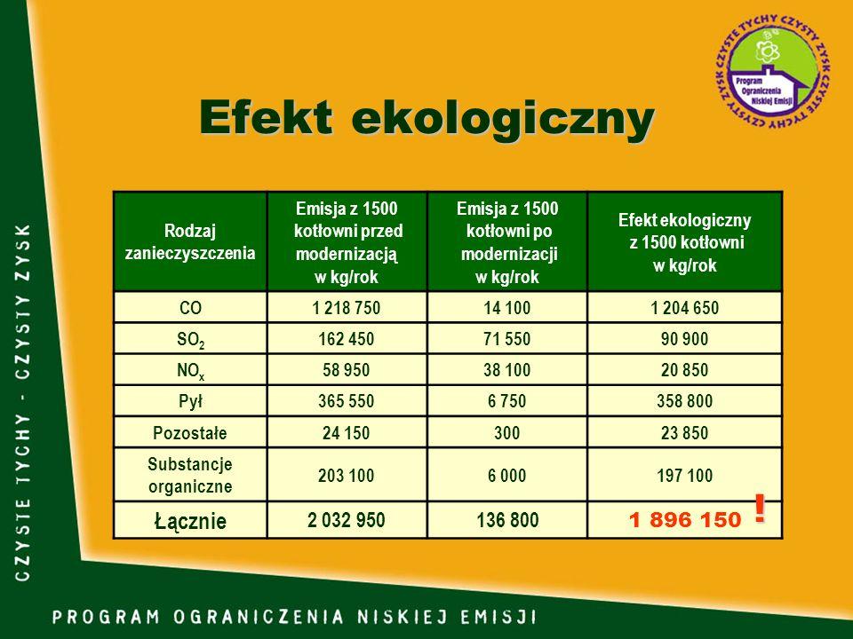 Efekt ekologiczny ! Łącznie 2 032 950 136 800 1 896 150 Rodzaj