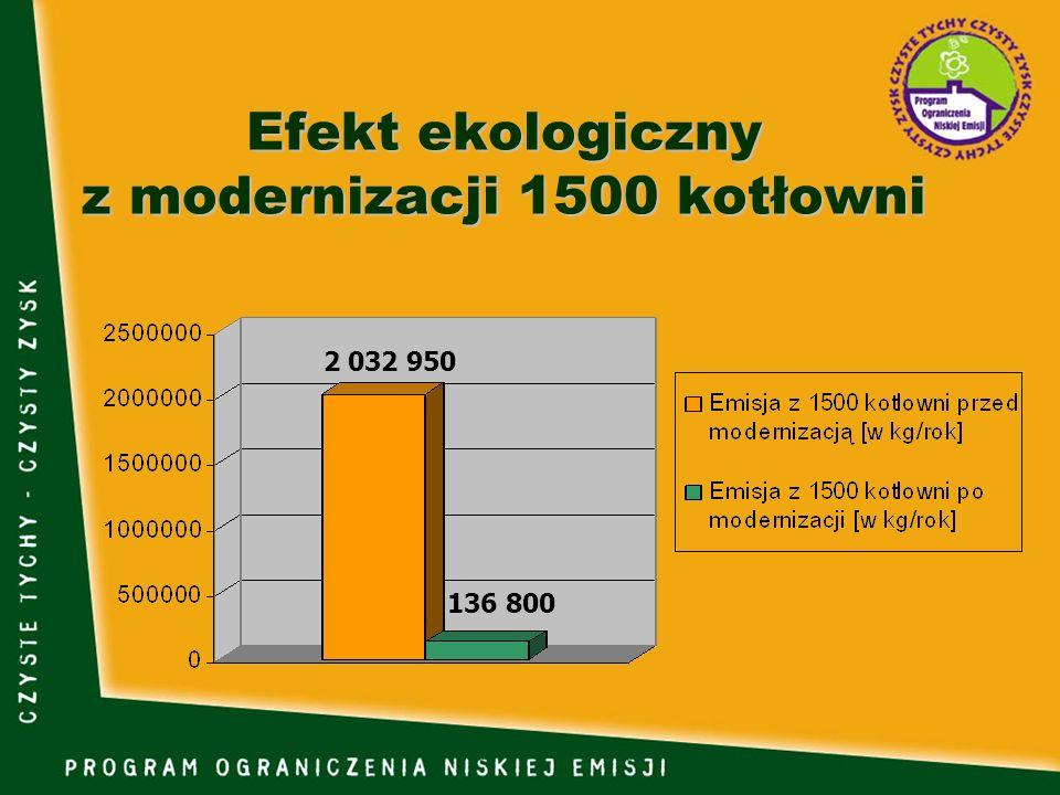 Efekt ekologiczny z modernizacji 1500 kotłowni