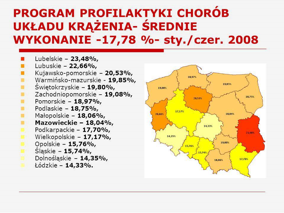PROGRAM PROFILAKTYKI CHORÓB UKŁADU KRĄŻENIA- ŚREDNIE WYKONANIE -17,78 %- sty./czer. 2008