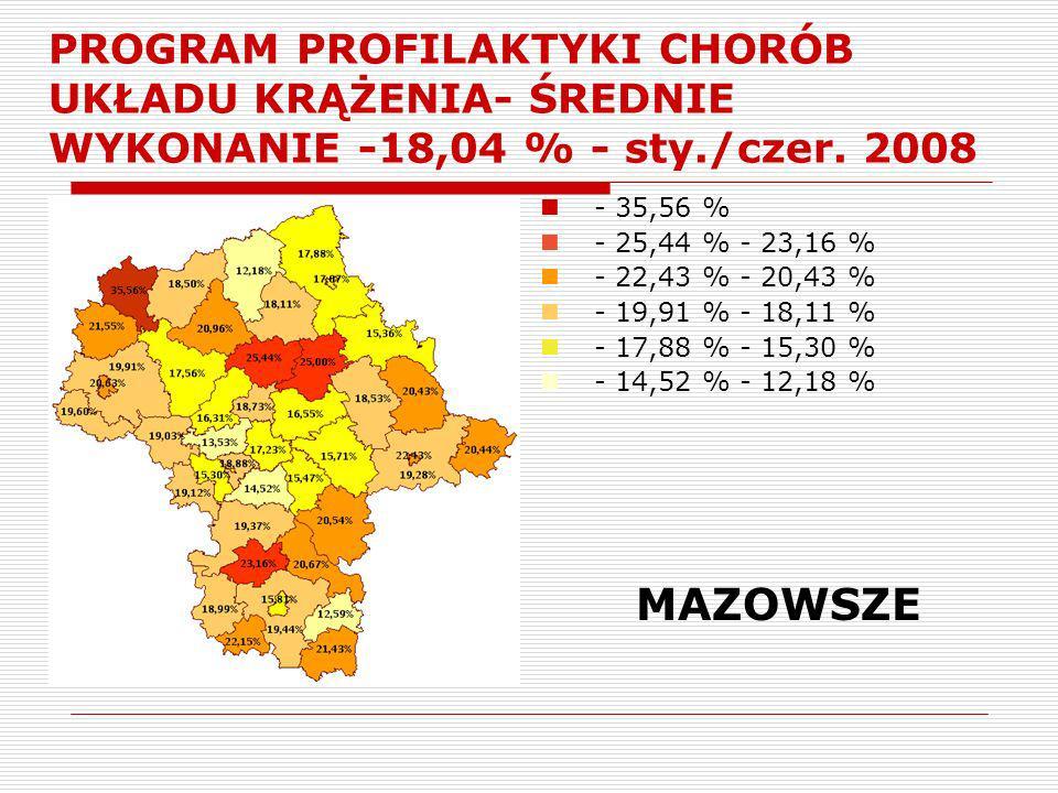PROGRAM PROFILAKTYKI CHORÓB UKŁADU KRĄŻENIA- ŚREDNIE WYKONANIE -18,04 % - sty./czer. 2008