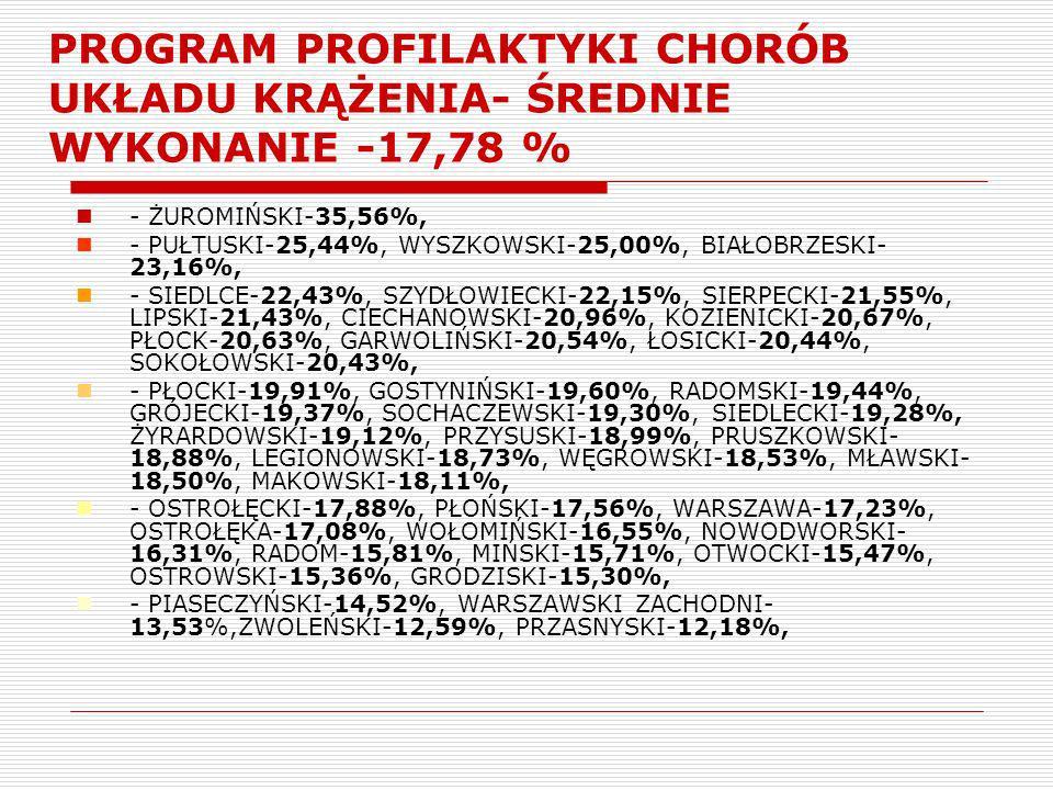 PROGRAM PROFILAKTYKI CHORÓB UKŁADU KRĄŻENIA- ŚREDNIE WYKONANIE -17,78 %