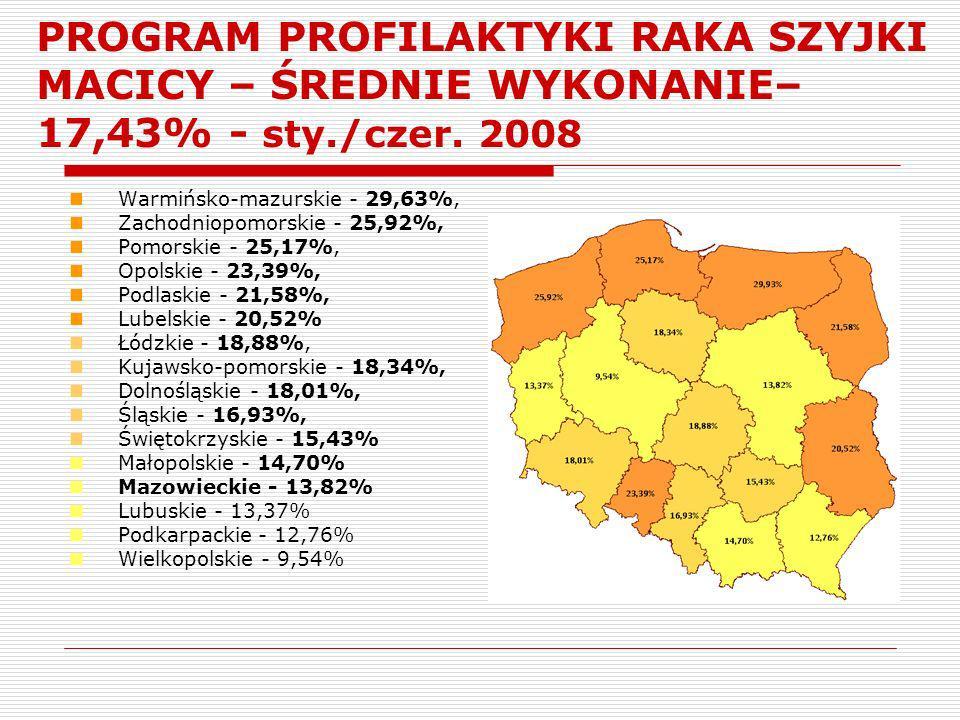 PROGRAM PROFILAKTYKI RAKA SZYJKI MACICY – ŚREDNIE WYKONANIE–17,43% - sty./czer. 2008