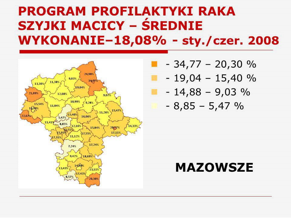 PROGRAM PROFILAKTYKI RAKA SZYJKI MACICY – ŚREDNIE WYKONANIE–18,08% - sty./czer. 2008