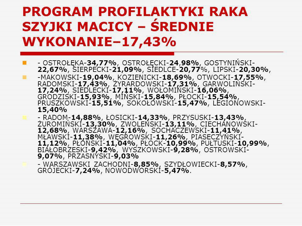 PROGRAM PROFILAKTYKI RAKA SZYJKI MACICY – ŚREDNIE WYKONANIE–17,43%