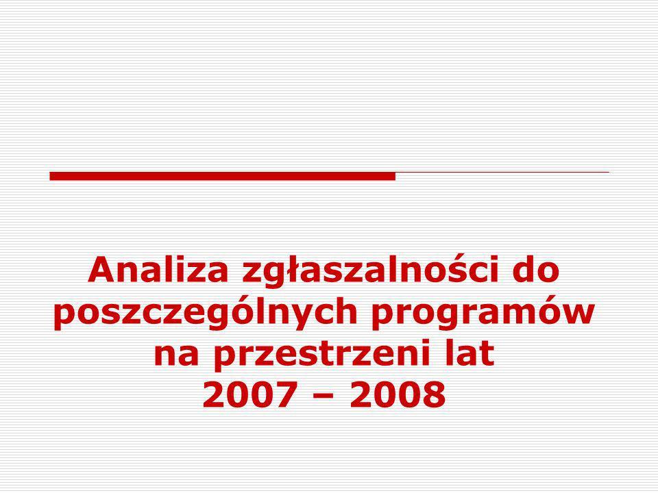 Analiza zgłaszalności do poszczególnych programów na przestrzeni lat 2007 – 2008