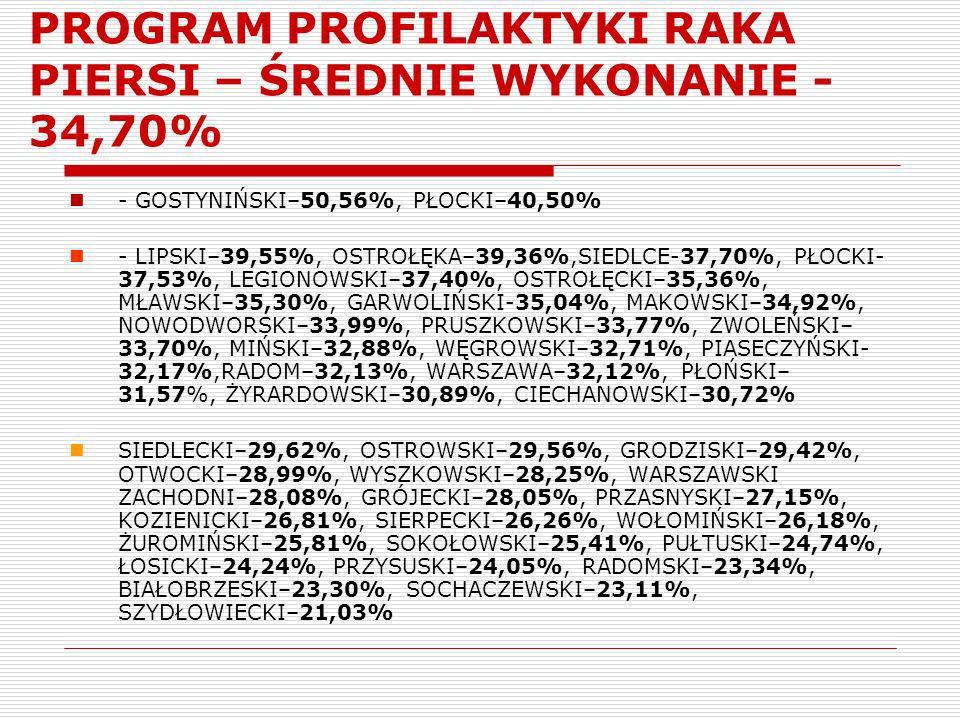 PROGRAM PROFILAKTYKI RAKA PIERSI – ŚREDNIE WYKONANIE - 34,70%