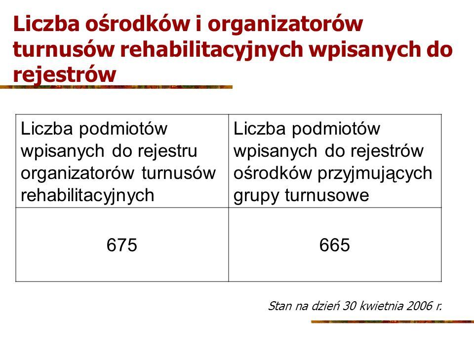 Liczba ośrodków i organizatorów turnusów rehabilitacyjnych wpisanych do rejestrów