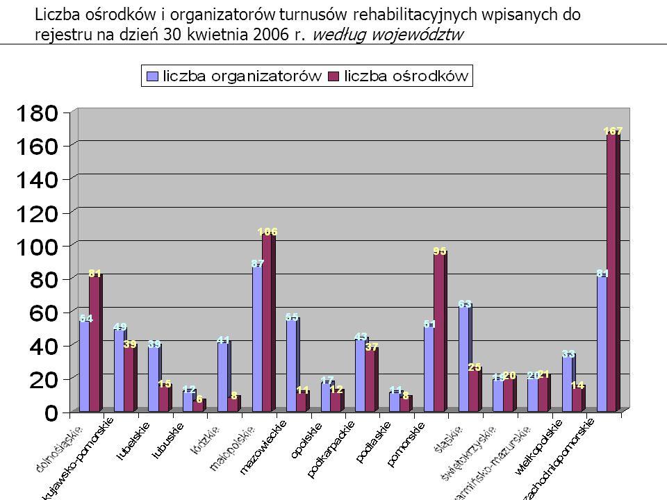 Liczba ośrodków i organizatorów turnusów rehabilitacyjnych wpisanych do rejestru na dzień 30 kwietnia 2006 r.