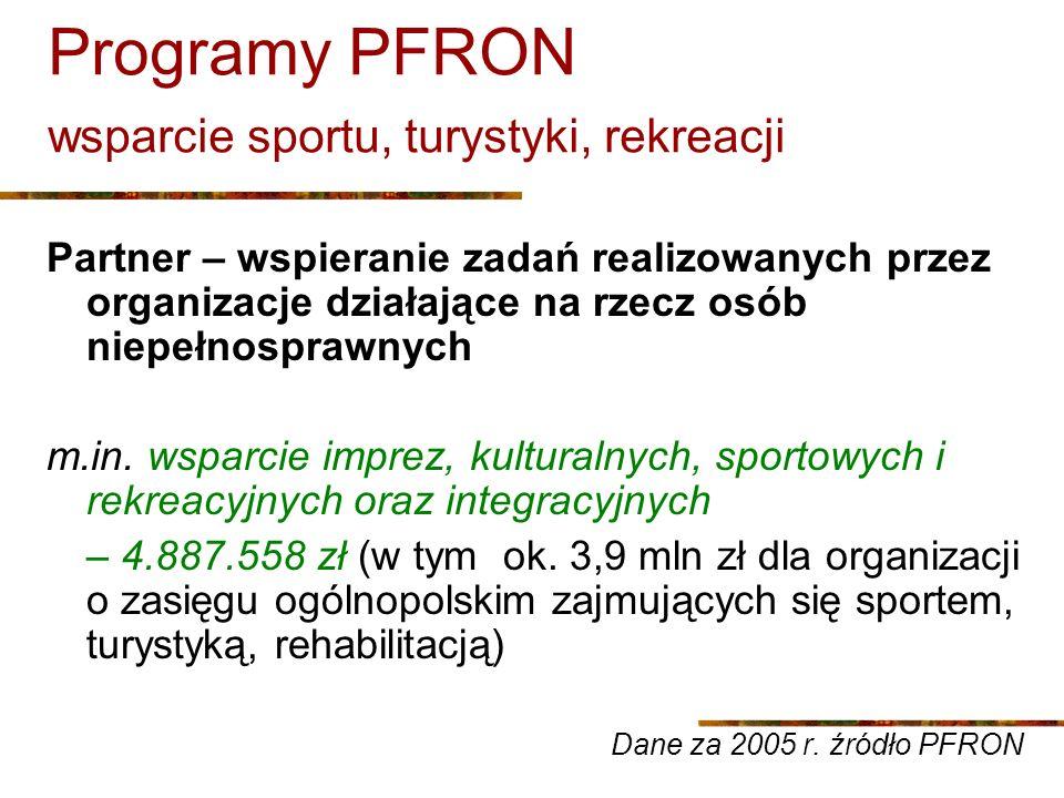 Programy PFRON wsparcie sportu, turystyki, rekreacji