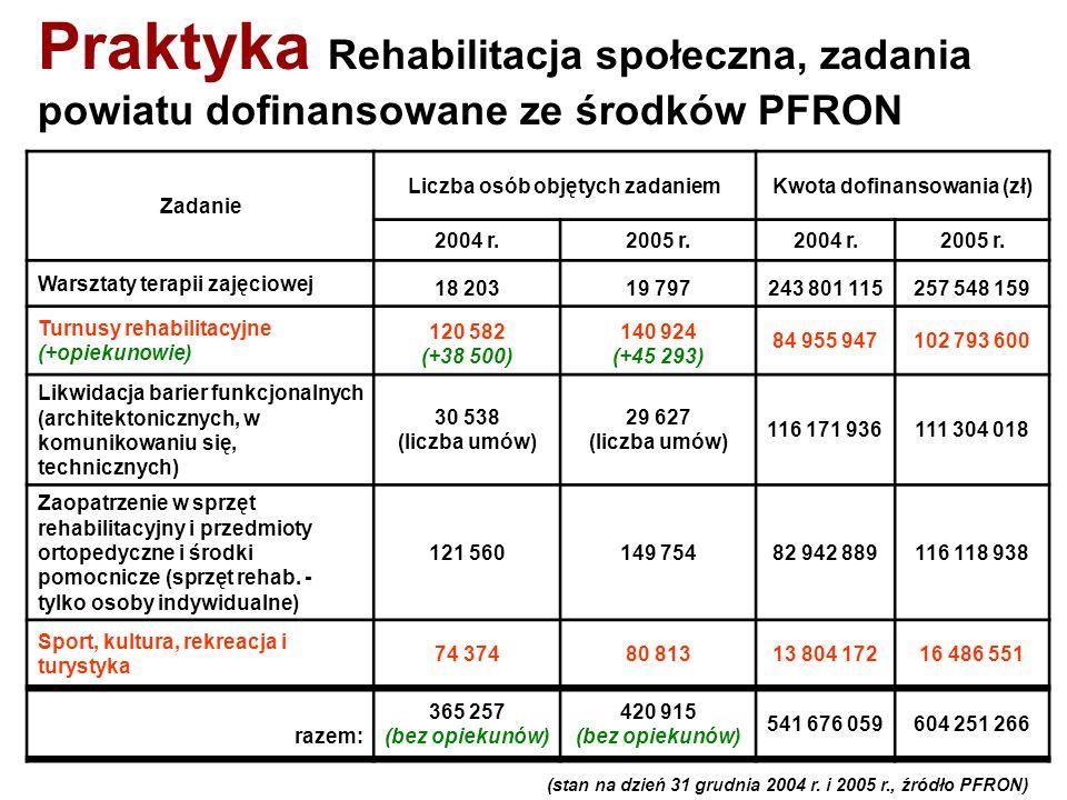 Liczba osób objętych zadaniem Kwota dofinansowania (zł)