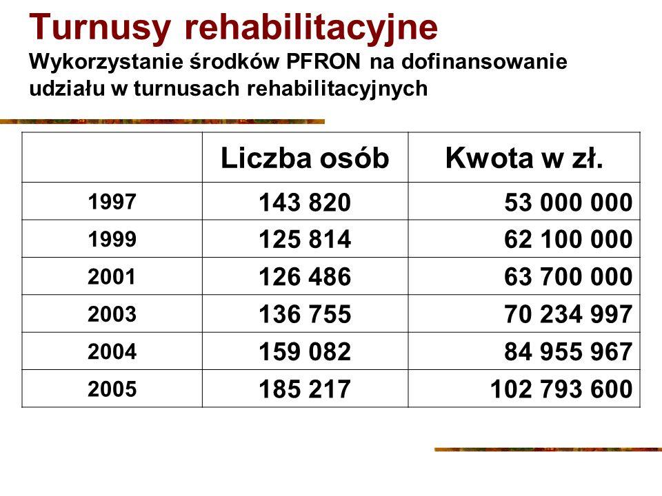Turnusy rehabilitacyjne Wykorzystanie środków PFRON na dofinansowanie udziału w turnusach rehabilitacyjnych