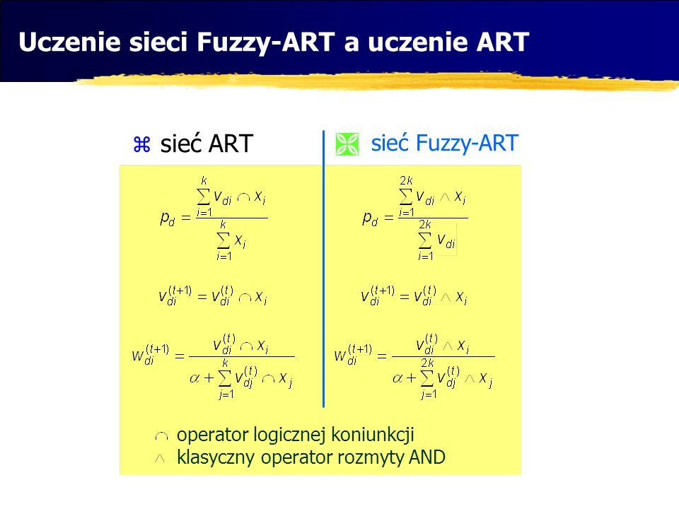 Uczenie sieci Fuzzy-ART a uczenie ART