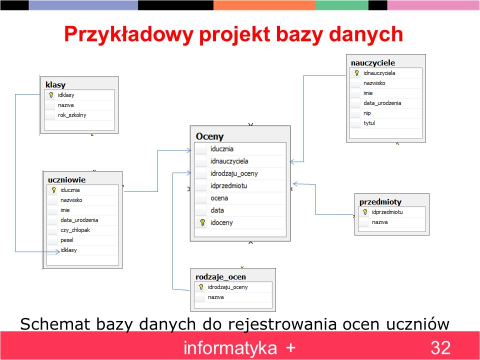 Przykładowy projekt bazy danych