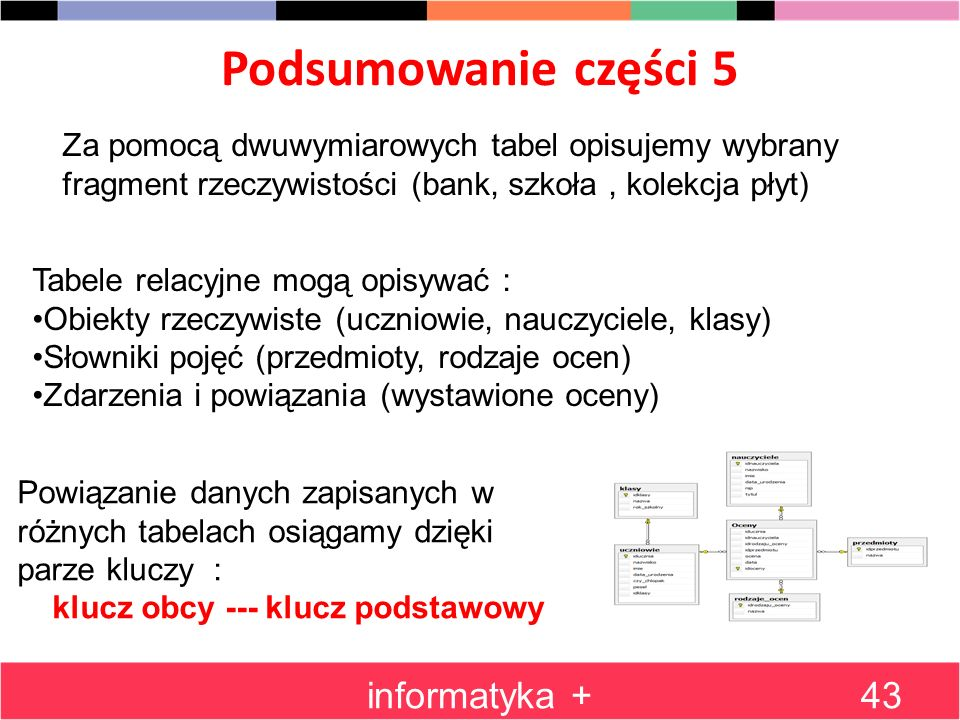 Podsumowanie części 5 informatyka +