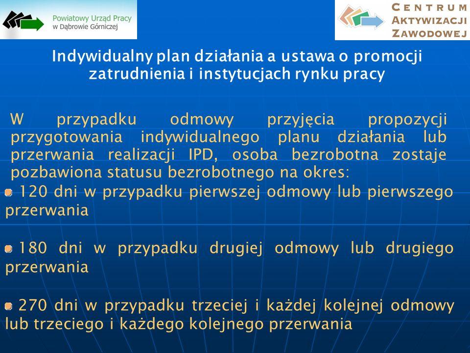Indywidualny plan działania a ustawa o promocji zatrudnienia i instytucjach rynku pracy
