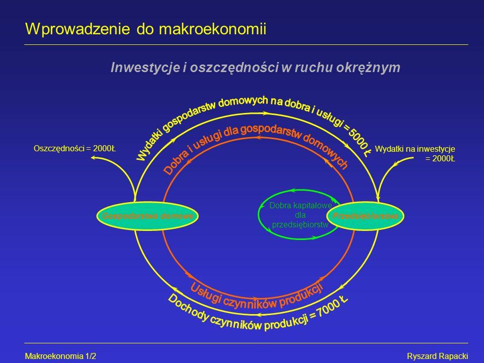 Wprowadzenie do makroekonomii