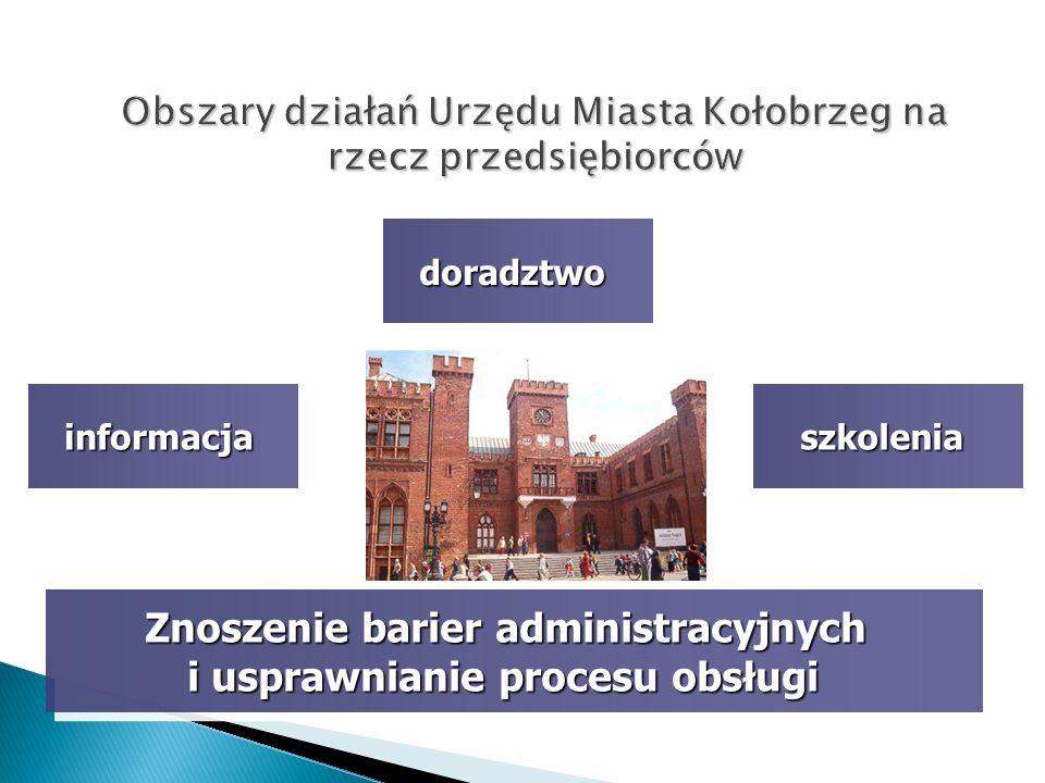 Obszary działań Urzędu Miasta Kołobrzeg na rzecz przedsiębiorców
