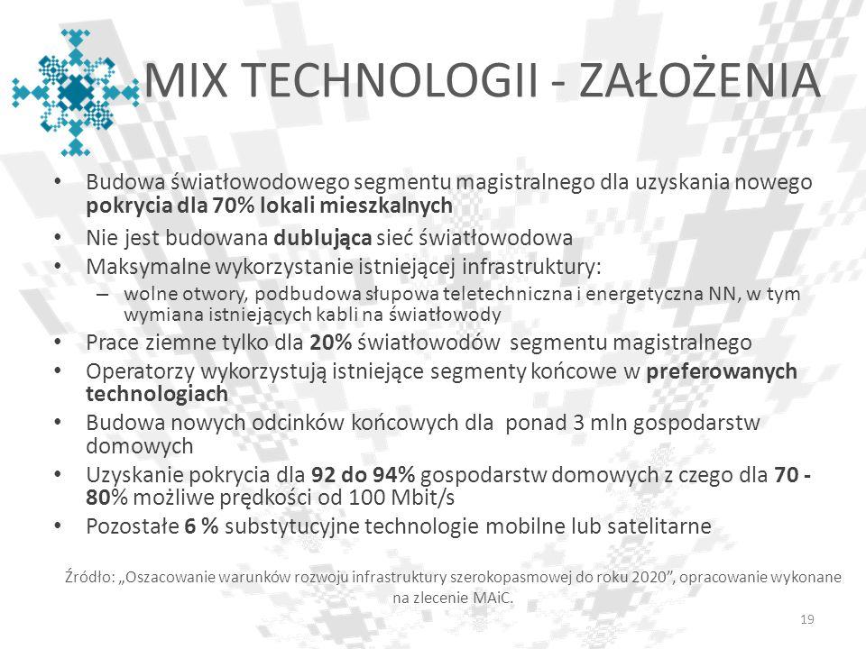 MIX TECHNOLOGII - ZAŁOŻENIA