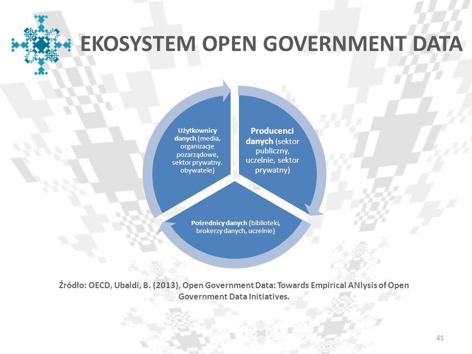 EKOSYSTEM OPEN GOVERNMENT DATA