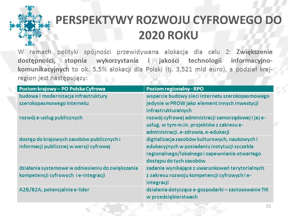 PERSPEKTYWY ROZWOJU CYFROWEGO DO 2020 ROKU