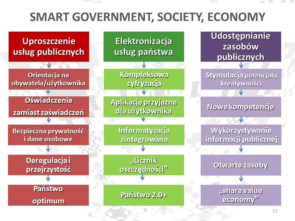 SMART GOVERNMENT, SOCIETY, ECONOMY