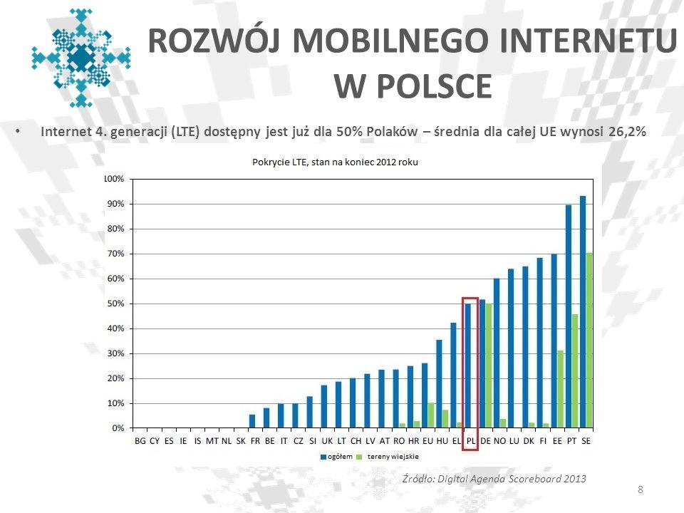 ROZWÓJ MOBILNEGO INTERNETU W POLSCE