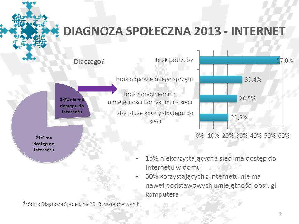 DIAGNOZA SPOŁECZNA 2013 - INTERNET