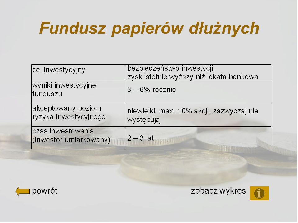 Fundusz papierów dłużnych