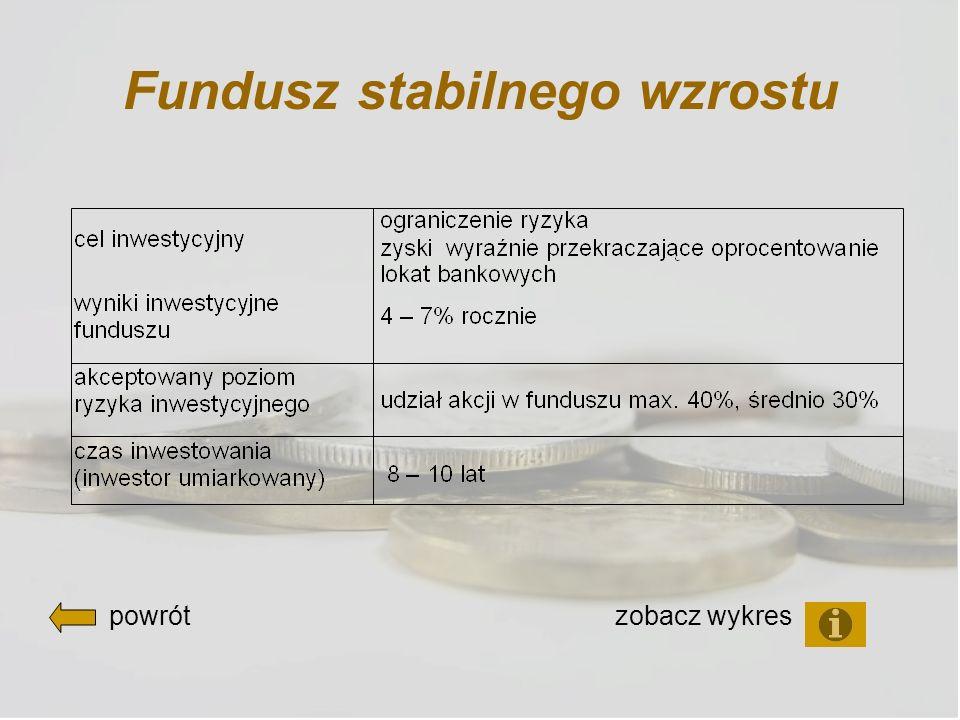 Fundusz stabilnego wzrostu