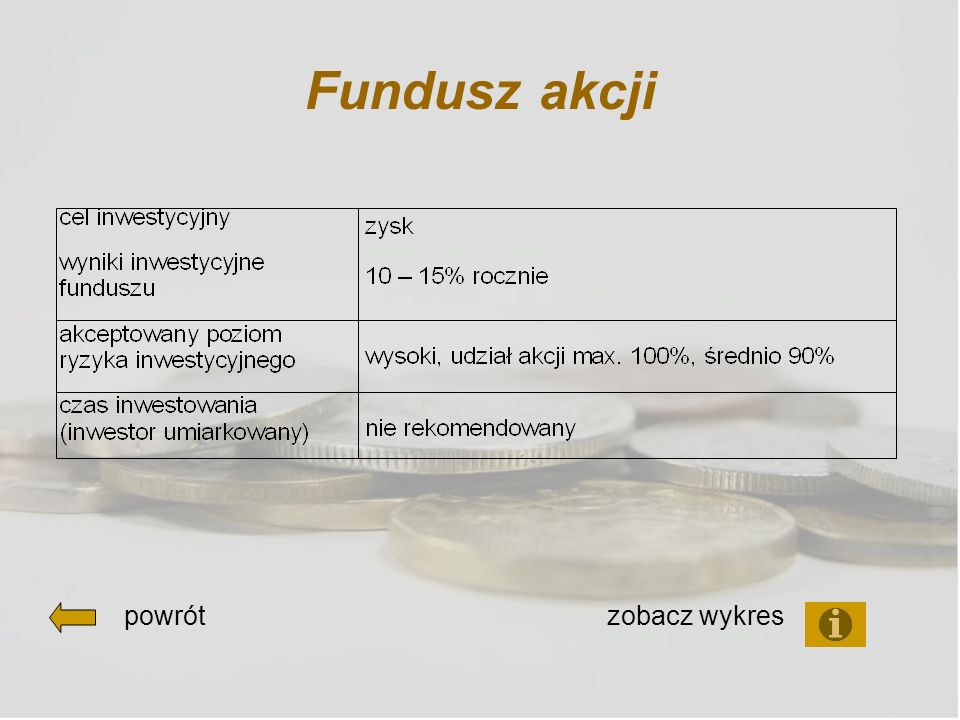 Fundusz akcji powrót zobacz wykres
