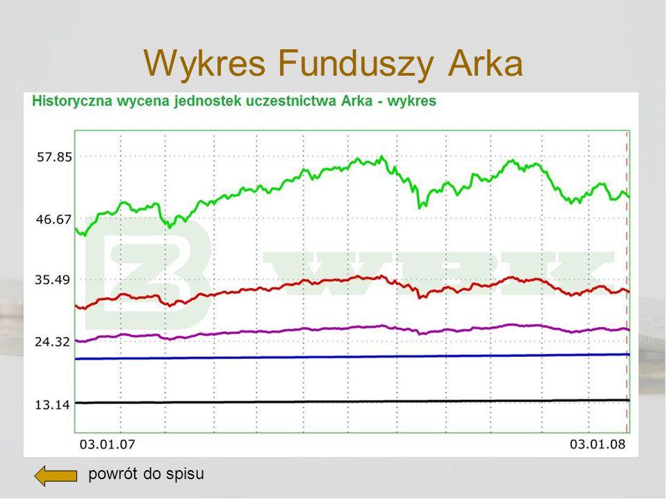 Wykres Funduszy Arka powrót do spisu