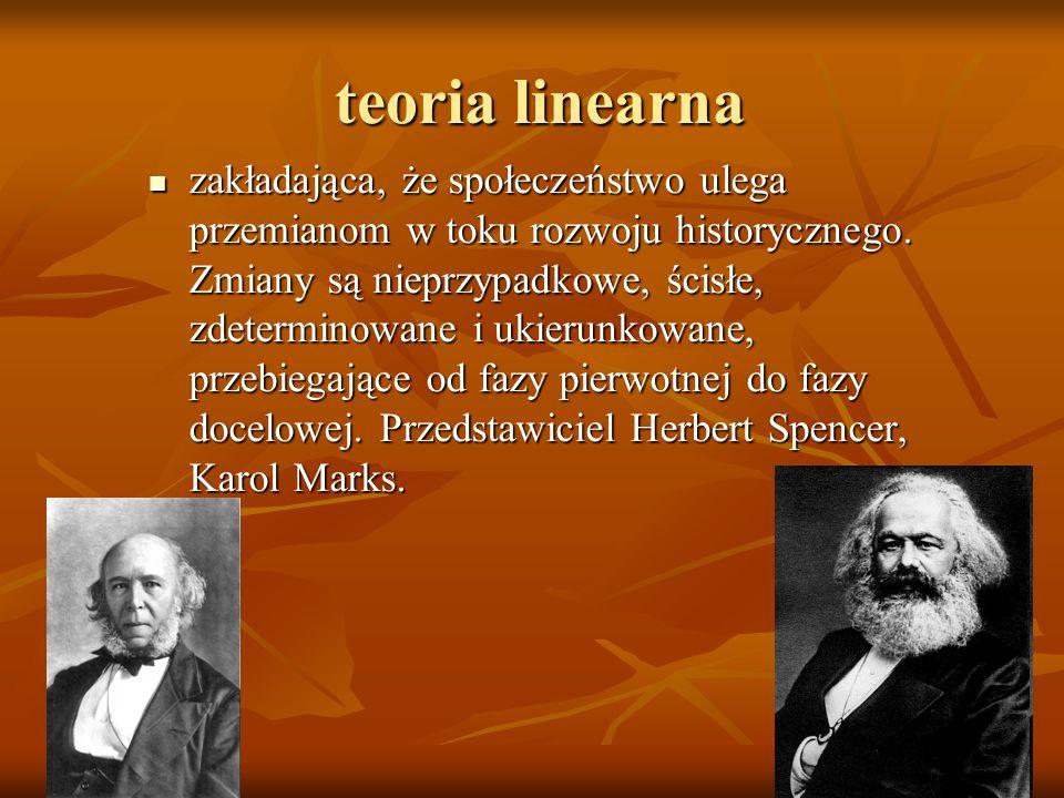 teoria linearna
