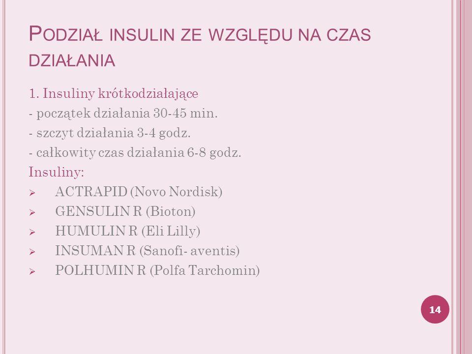 Podział insulin ze względu na czas działania