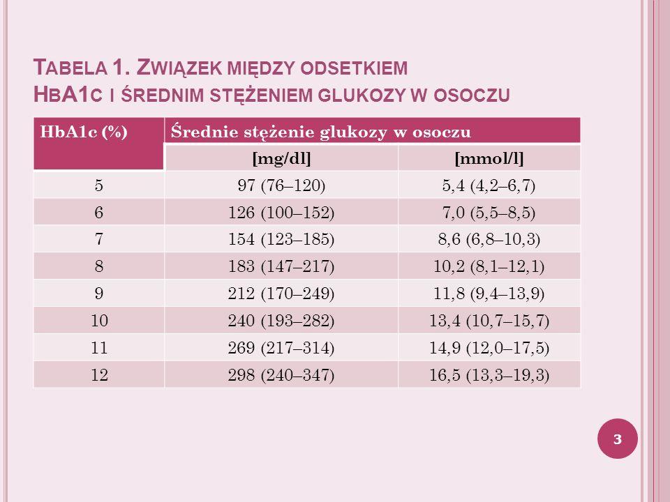 Tabela 1. Związek między odsetkiem HbA1c i średnim stężeniem glukozy w osoczu