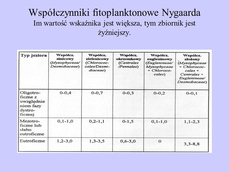 Współczynniki fitoplanktonowe Nygaarda Im wartość wskaźnika jest większa, tym zbiornik jest żyźniejszy.
